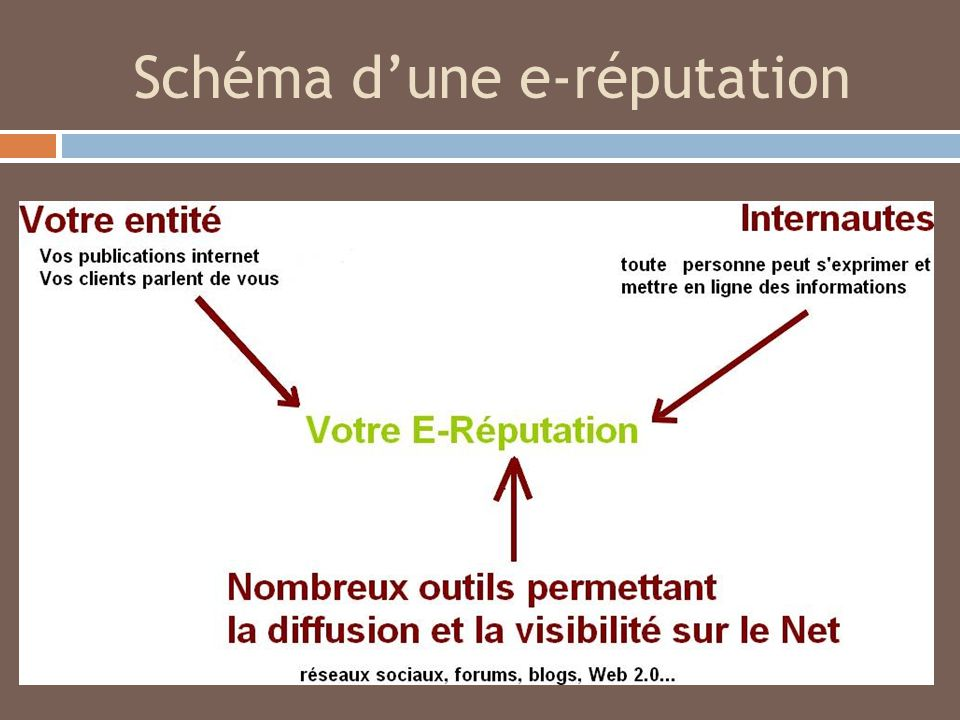Schéma d'une e-réputation