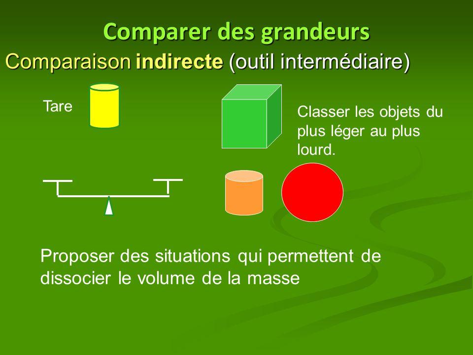 Comparer des grandeurs Comparaison indirecte (outil intermédiaire) Tare Classer les objets du plus léger au plus lourd. Proposer des situations qui pe