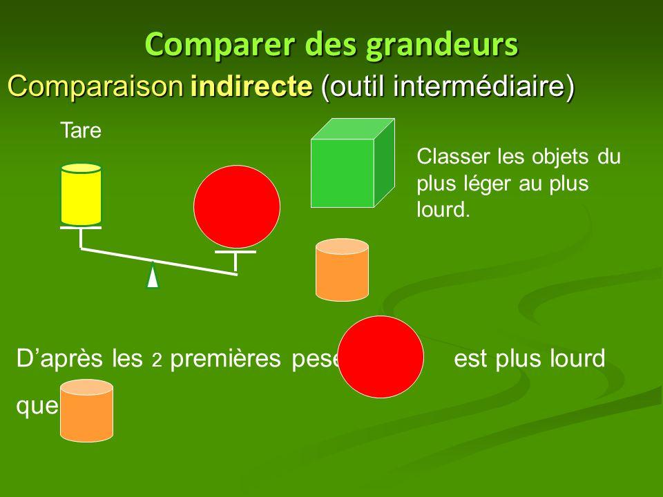 Comparer des grandeurs Comparaison indirecte (outil intermédiaire) Tare Classer les objets du plus léger au plus lourd. D'après les 2 premières pesées