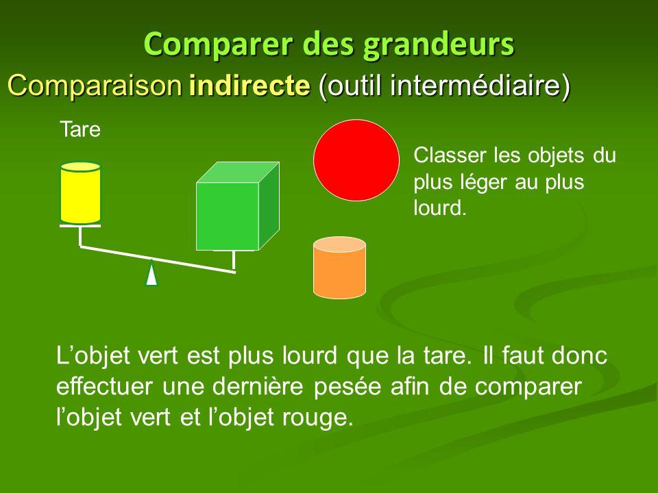 Comparer des grandeurs Comparaison indirecte (outil intermédiaire) Tare Classer les objets du plus léger au plus lourd. L'objet vert est plus lourd qu