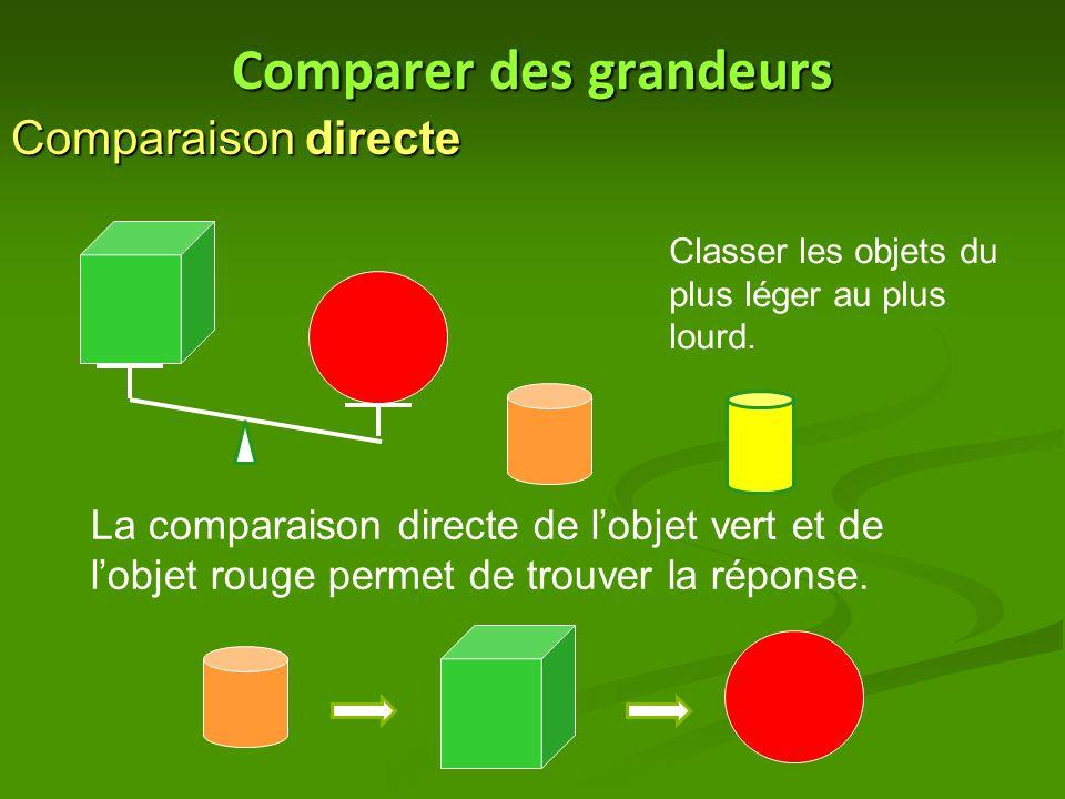 Comparer des grandeurs Comparaison directe Classer les objets du plus léger au plus lourd. La comparaison directe de l'objet vert et de l'objet rouge