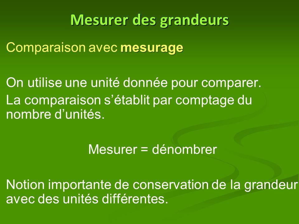 Mesurer des grandeurs mesurage Comparaison avec mesurage On utilise une unité donnée pour comparer. La comparaison s'établit par comptage du nombre d'