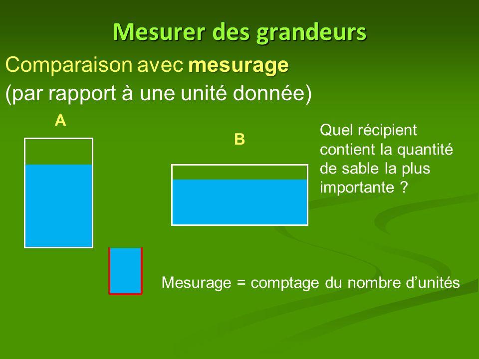 Mesurer des grandeurs mesurage Comparaison avec mesurage (par rapport à une unité donnée) A B Quel récipient contient la quantité de sable la plus imp