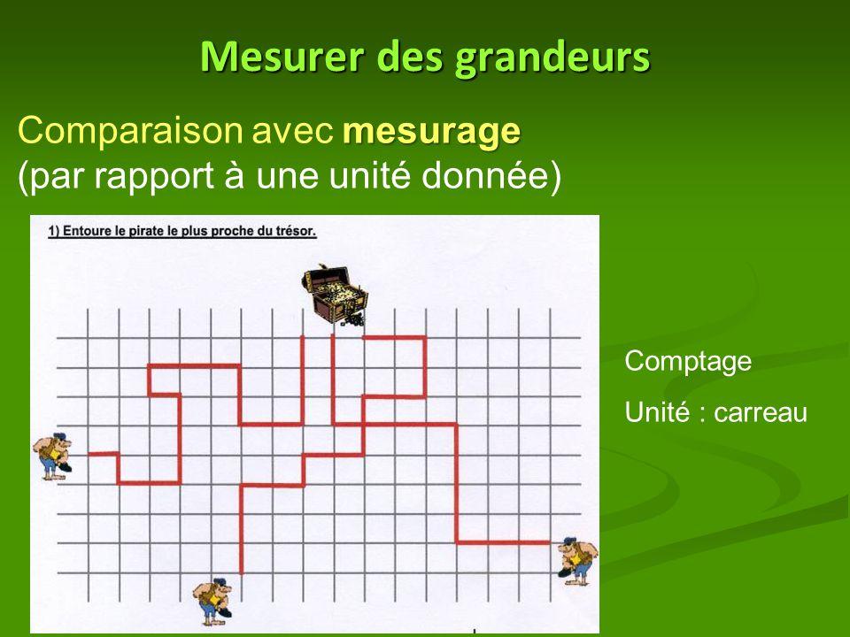 Mesurer des grandeurs mesurage Comparaison avec mesurage (par rapport à une unité donnée) Comptage Unité : carreau