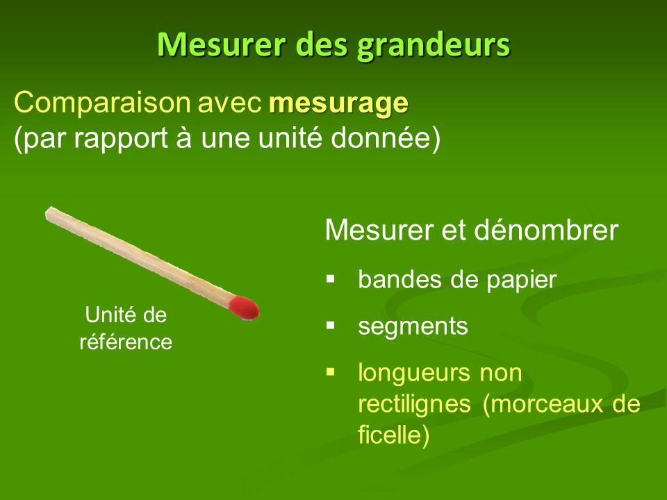 Mesurer des grandeurs mesurage Comparaison avec mesurage (par rapport à une unité donnée) Unité de référence Mesurer et dénombrer  bandes de papier  segments  longueurs non rectilignes (morceaux de ficelle)