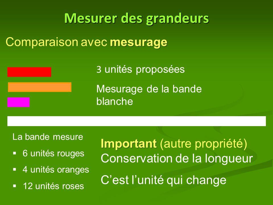Mesurer des grandeurs mesurage Comparaison avec mesurage 3 unités proposées Mesurage de la bande blanche La bande mesure  6 unités rouges  4 unités oranges  12 unités roses Important Important (autre propriété) Conservation de la longueur C'est l'unité qui change