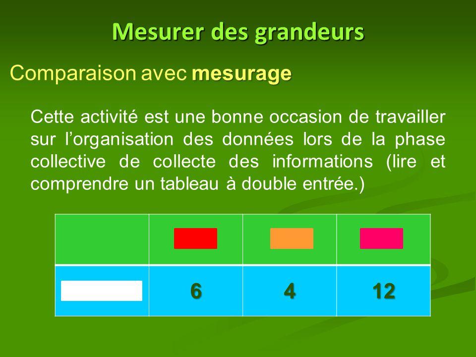 Mesurer des grandeurs mesurage Comparaison avec mesurage Cette activité est une bonne occasion de travailler sur l'organisation des données lors de la phase collective de collecte des informations (lire et comprendre un tableau à double entrée.) 6412
