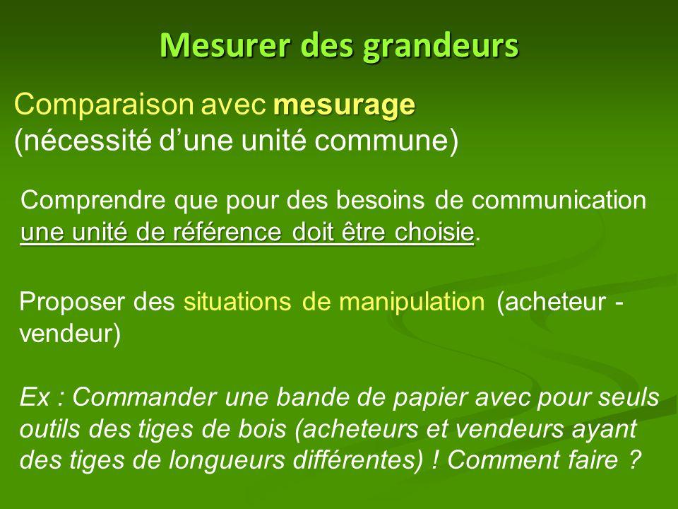Mesurer des grandeurs mesurage Comparaison avec mesurage (nécessité d'une unité commune) une unité de référence doit être choisie Comprendre que pour des besoins de communication une unité de référence doit être choisie.