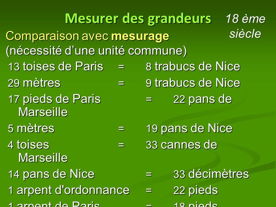 Mesurer des grandeurs Comparaison avec mesurage (nécessité d'une unité commune) 13 toises de Paris = 8 trabucs de Nice 29 mètres = 9 trabucs de Nice 1
