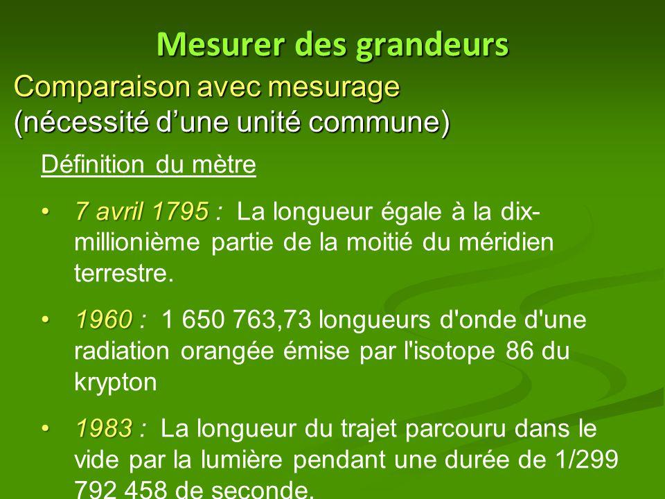 Mesurer des grandeurs Comparaison avec mesurage (nécessité d'une unité commune) Définition du mètre 7 avril 17957 avril 1795 : La longueur égale à la dix- millionième partie de la moitié du méridien terrestre.