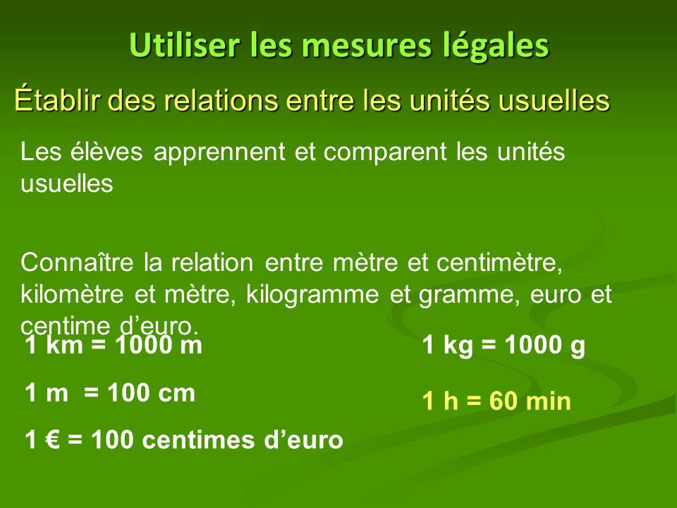 Utiliser les mesures légales Établir des relations entre les unités usuelles Les élèves apprennent et comparent les unités usuelles Connaître la relation entre mètre et centimètre, kilomètre et mètre, kilogramme et gramme, euro et centime d'euro.