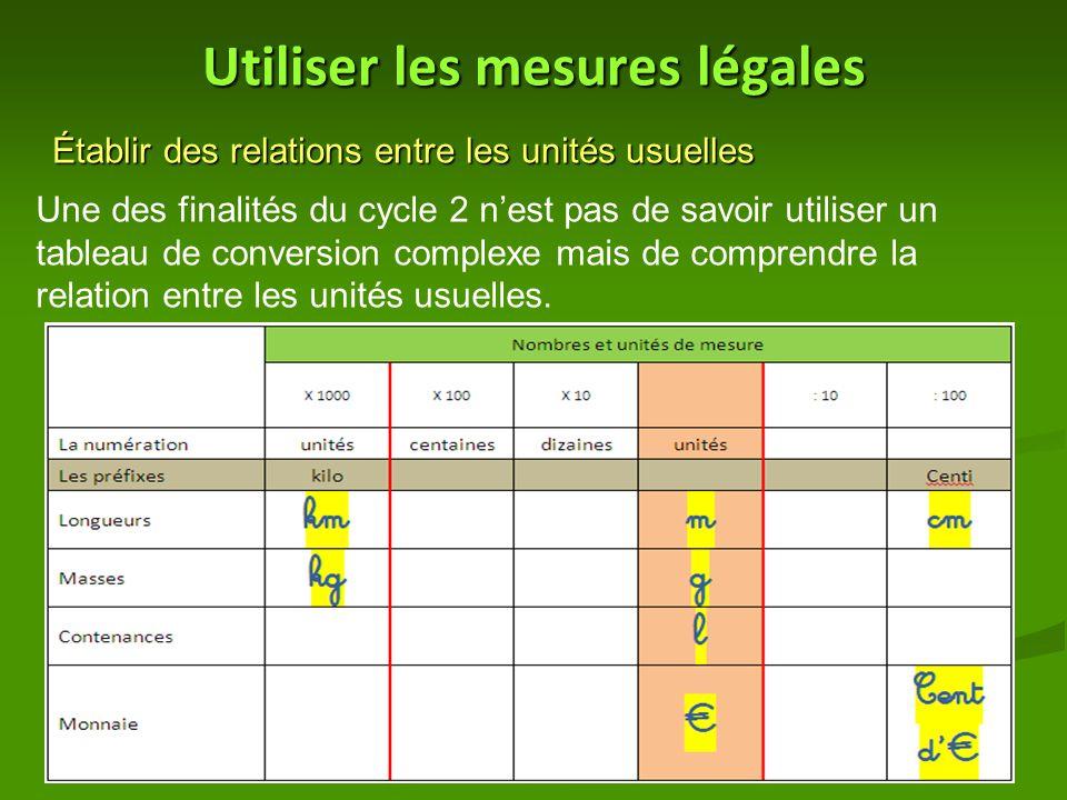Utiliser les mesures légales Établir des relations entre les unités usuelles Une des finalités du cycle 2 n'est pas de savoir utiliser un tableau de conversion complexe mais de comprendre la relation entre les unités usuelles.