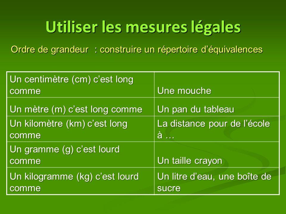 Utiliser les mesures légales Ordre de grandeur : construire un répertoire d'équivalences Un centimètre (cm) c'est long comme Une mouche Un mètre (m) c'est long comme Un pan du tableau Un kilomètre (km) c'est long comme La distance pour de l'école à … Un gramme (g) c'est lourd comme Un taille crayon Un kilogramme (kg) c'est lourd comme Un litre d'eau, une boîte de sucre