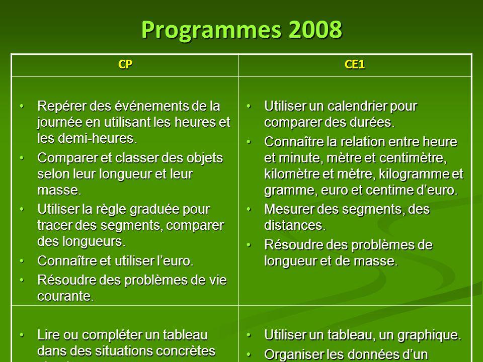 Programmes 2008 CPCE1 Repérer des événements de la journée en utilisant les heures et les demi-heures.Repérer des événements de la journée en utilisan