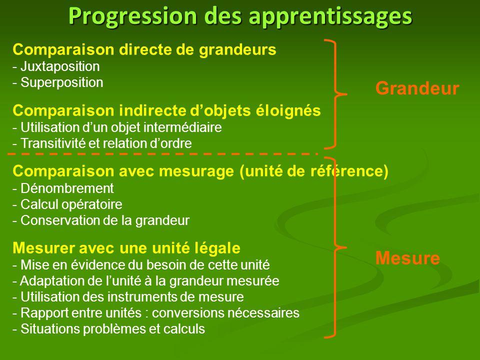 Progression des apprentissages Comparaison directe de grandeurs - Juxtaposition - Superposition Comparaison indirecte d'objets éloignés - Utilisation d'un objet intermédiaire - Transitivité et relation d'ordre Comparaison avec mesurage (unité de référence) - Dénombrement - Calcul opératoire - Conservation de la grandeur Mesurer avec une unité légale - Mise en évidence du besoin de cette unité - Adaptation de l'unité à la grandeur mesurée - Utilisation des instruments de mesure - Rapport entre unités : conversions nécessaires - Situations problèmes et calculs Grandeur Mesure