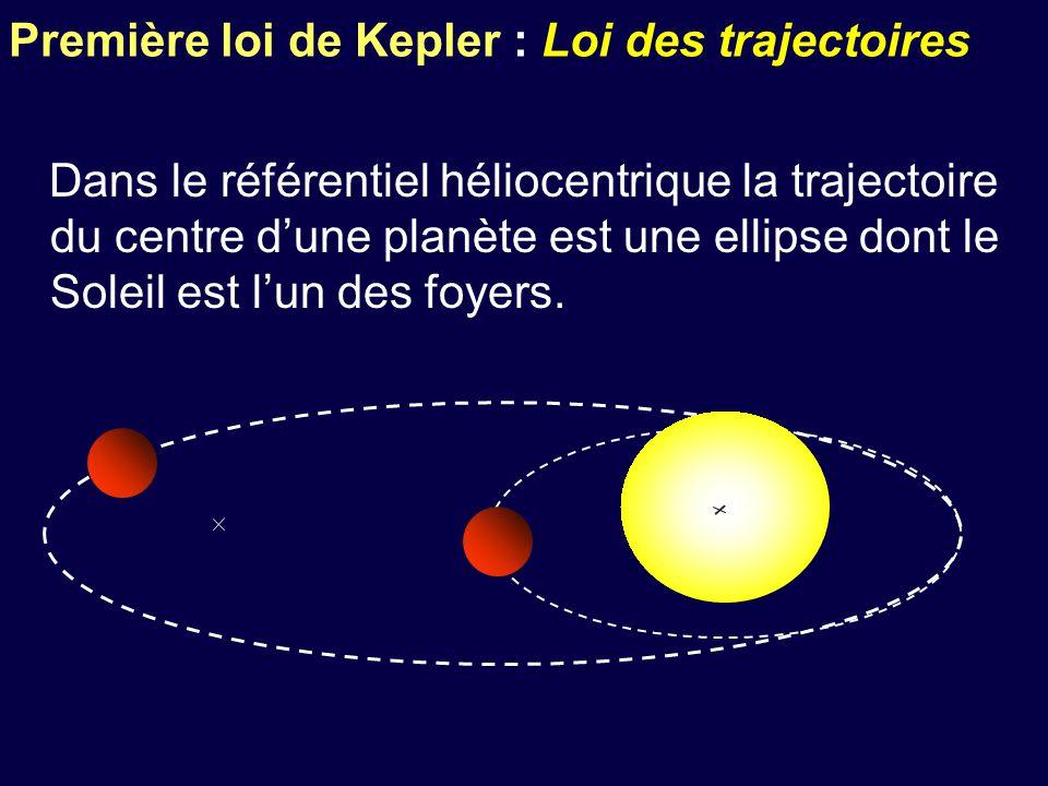 Première loi de Kepler : Loi des trajectoires Dans le référentiel héliocentrique la trajectoire du centre d'une planète est une ellipse dont le Soleil