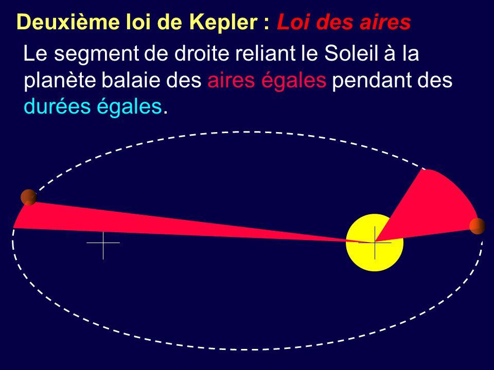 Deuxième loi de Kepler : Loi des aires Le segment de droite reliant le Soleil à la planète balaie des aires égales pendant des durées égales.