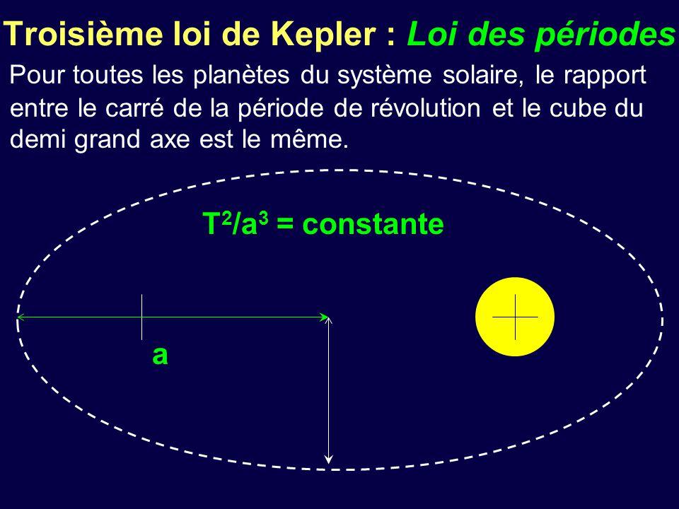 Troisième loi de Kepler : Loi des périodes Pour toutes les planètes du système solaire, le rapport entre le carré de la période de révolution et le cu