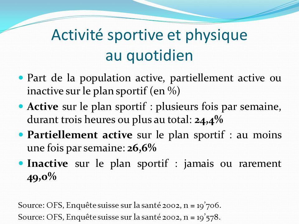 Activité sportive et physique au quotidien Part de la population active, partiellement active ou inactive sur le plan sportif (en %) Active sur le plan sportif : plusieurs fois par semaine, durant trois heures ou plus au total: 24,4% Partiellement active sur le plan sportif : au moins une fois par semaine: 26,6% Inactive sur le plan sportif : jamais ou rarement 49,0% Source: OFS, Enquête suisse sur la santé 2002, n = 19'706.