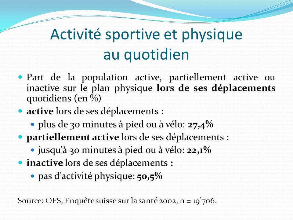 Activité sportive et physique au quotidien Part de la population active, partiellement active ou inactive sur le plan physique lors de ses déplacements quotidiens (en %) active lors de ses déplacements : plus de 30 minutes à pied ou à vélo: 27,4% partiellement active lors de ses déplacements : jusqu'à 30 minutes à pied ou à vélo: 22,1% inactive lors de ses déplacements : pas d'activité physique: 50,5% Source: OFS, Enquête suisse sur la santé 2002, n = 19'706.