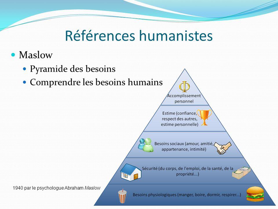 Références humanistes Maslow Pyramide des besoins Comprendre les besoins humains 1940 par le psychologue Abraham Maslow