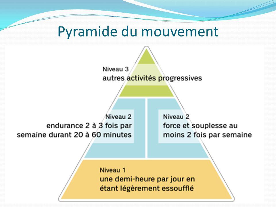Pyramide du mouvement