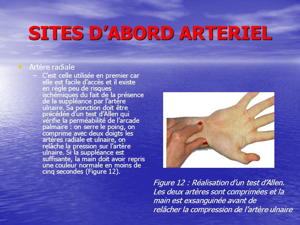 SITES D'ABORD ARTERIEL Artère radiale – –C'est celle utilisée en premier car elle est facile d'accès et il existe en règle peu de risques ischémiques