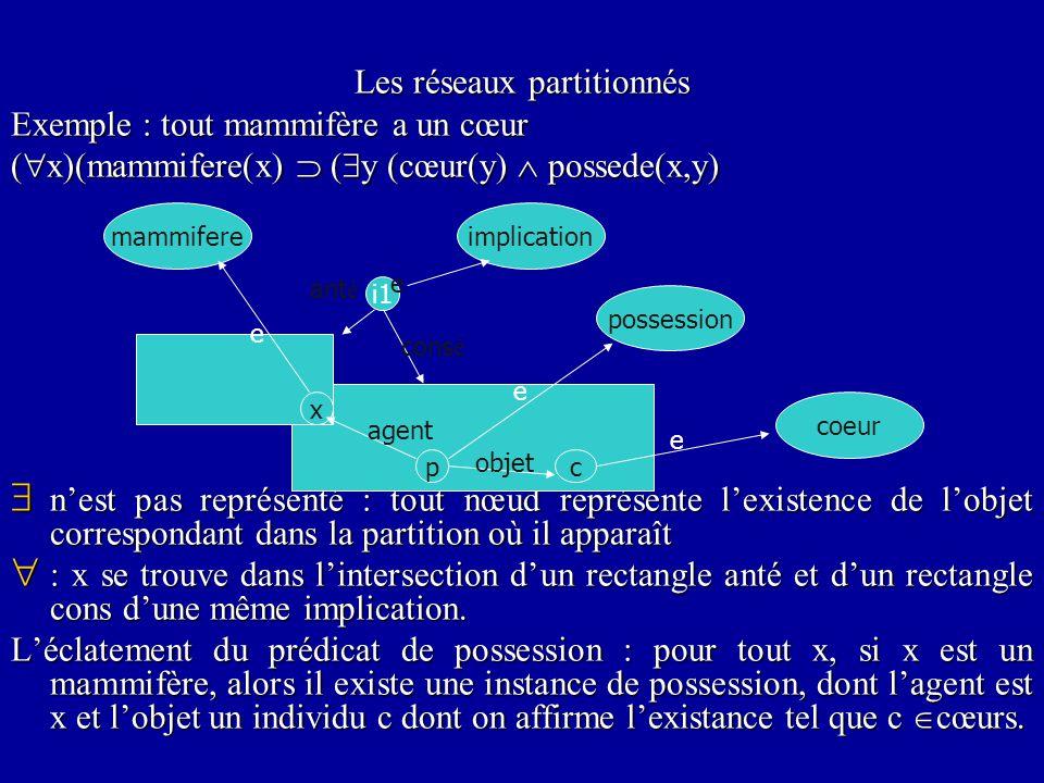 Les réseaux partitionnés Exemple : tout mammifère a un cœur (  x)(mammifere(x)  (  y (cœur(y)  possede(x,y)  n'est pas représenté : tout nœud représente l'existence de l'objet correspondant dans la partition où il apparaît  : x se trouve dans l'intersection d'un rectangle anté et d'un rectangle cons d'une même implication.