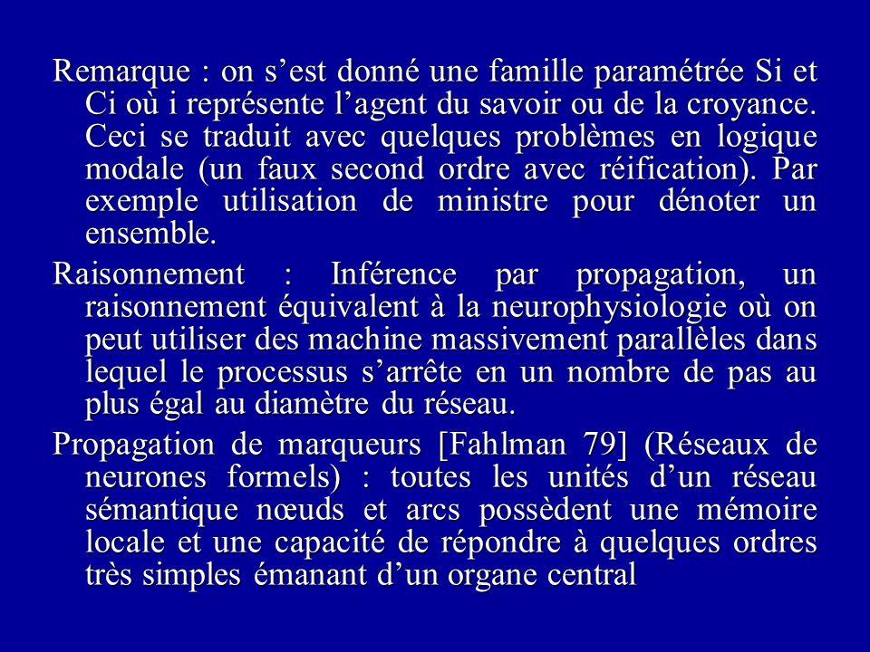 Remarque : on s'est donné une famille paramétrée Si et Ci où i représente l'agent du savoir ou de la croyance.