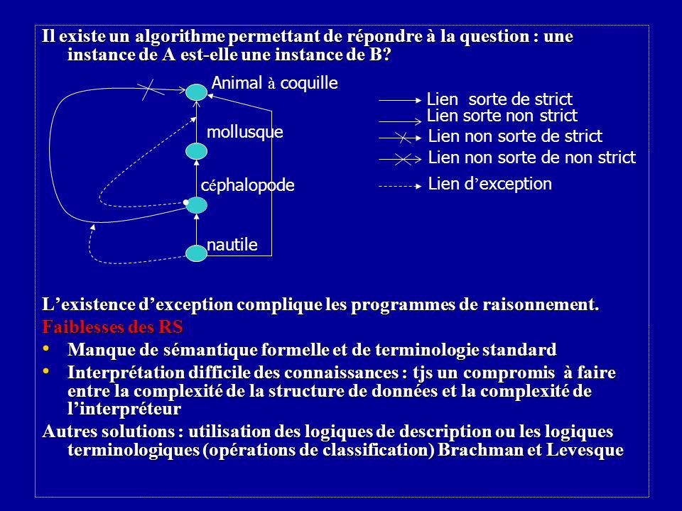 Il existe un algorithme permettant de répondre à la question : une instance de A est-elle une instance de B.