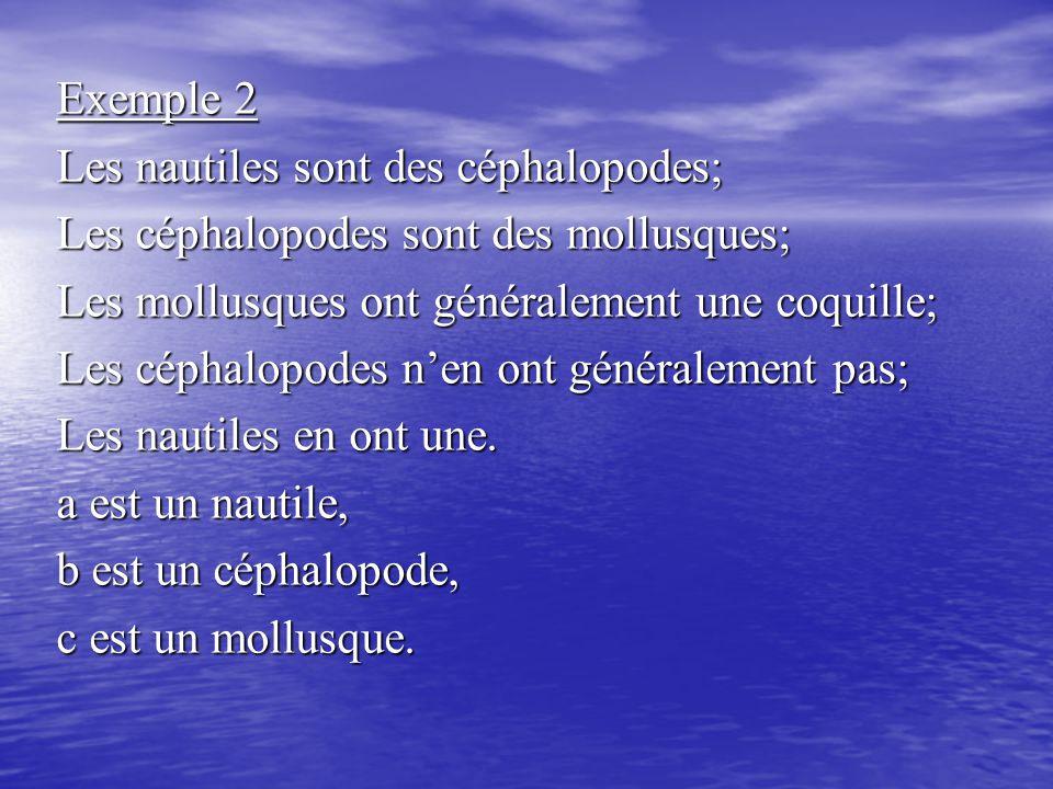 Exemple 2 Les nautiles sont des céphalopodes; Les céphalopodes sont des mollusques; Les mollusques ont généralement une coquille; Les céphalopodes n'en ont généralement pas; Les nautiles en ont une.