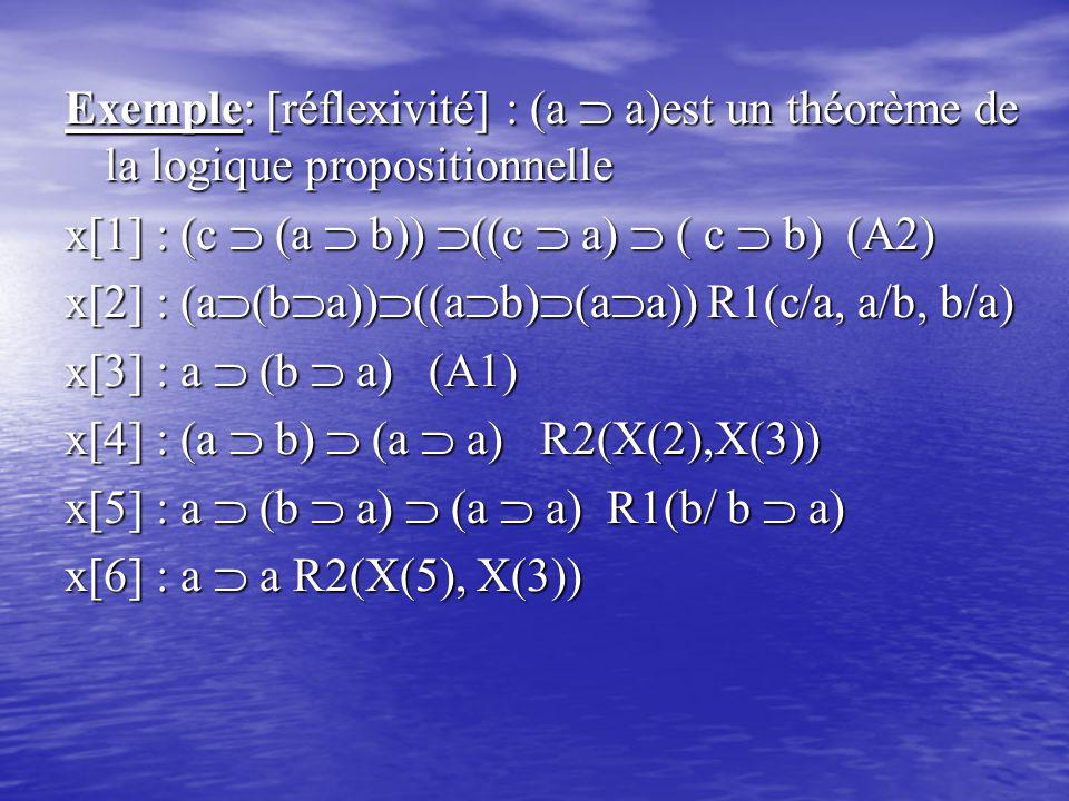 Exemple: [réflexivité] : (a  a)est un théorème de la logique propositionnelle x[1] : (c  (a  b))  ((c  a)  ( c  b) (A2) x[2] : (a  (b  a))  ((a  b)  (a  a)) R1(c/a, a/b, b/a) x[3] : a  (b  a) (A1) x[4] : (a  b)  (a  a) R2(X(2),X(3)) x[5] : a  (b  a)  (a  a) R1(b/ b  a) x[6] : a  a R2(X(5), X(3))