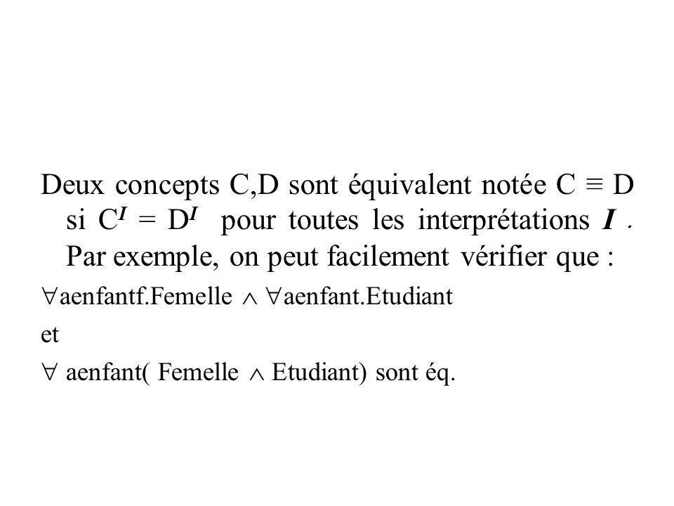 Deux concepts C,D sont équivalent notée C ≡ D si C I = D I pour toutes les interprétations I. Par exemple, on peut facilement vérifier que :  aenfant