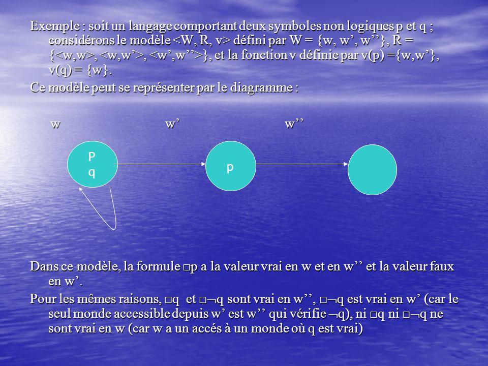 Exemple : soit un langage comportant deux symboles non logiques p et q ; considérons le modèle défini par W = {w, w', w''}, R = {,, }, et la fonction