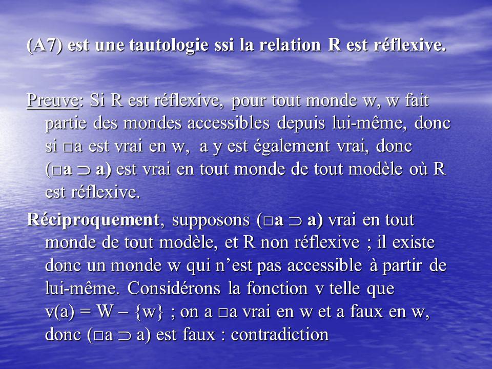 (A7) est une tautologie ssi la relation R est réflexive. Preuve: Si R est réflexive, pour tout monde w, w fait partie des mondes accessibles depuis lu