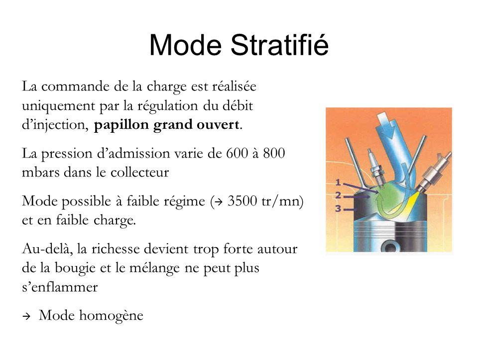 Mode Stratifié La commande de la charge est réalisée uniquement par la régulation du débit d'injection, papillon grand ouvert. La pression d'admission