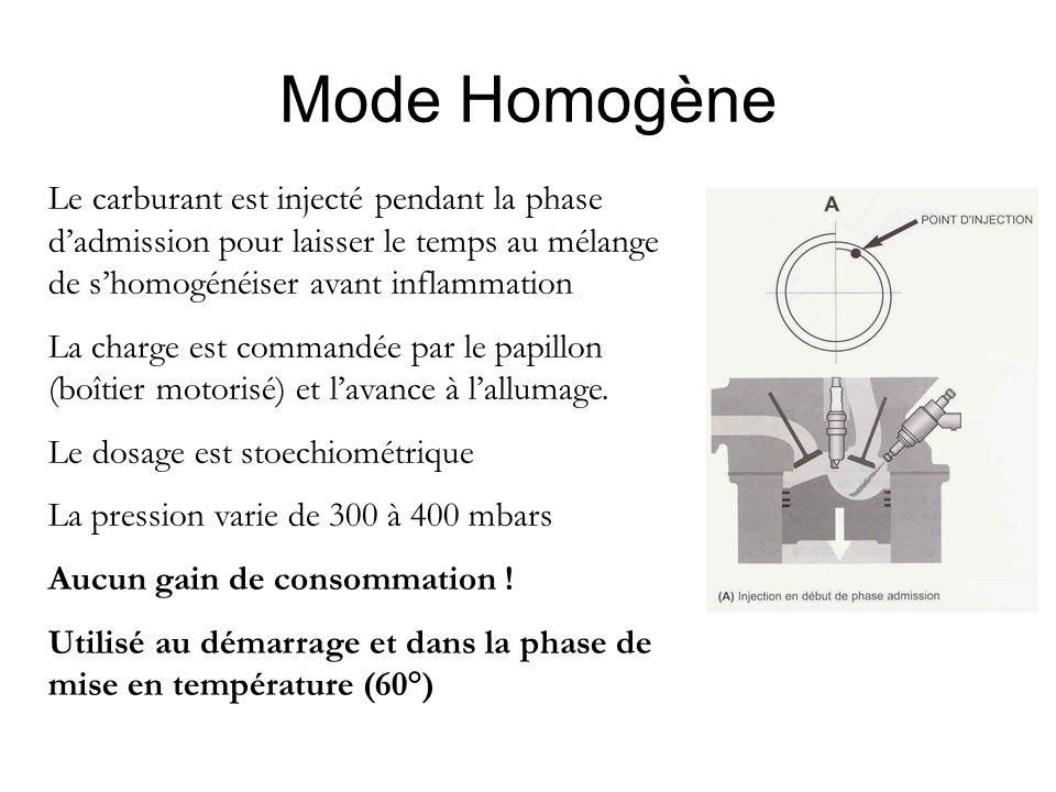 Mode Homogène Le carburant est injecté pendant la phase d'admission pour laisser le temps au mélange de s'homogénéiser avant inflammation La charge est commandée par le papillon (boîtier motorisé) et l'avance à l'allumage.