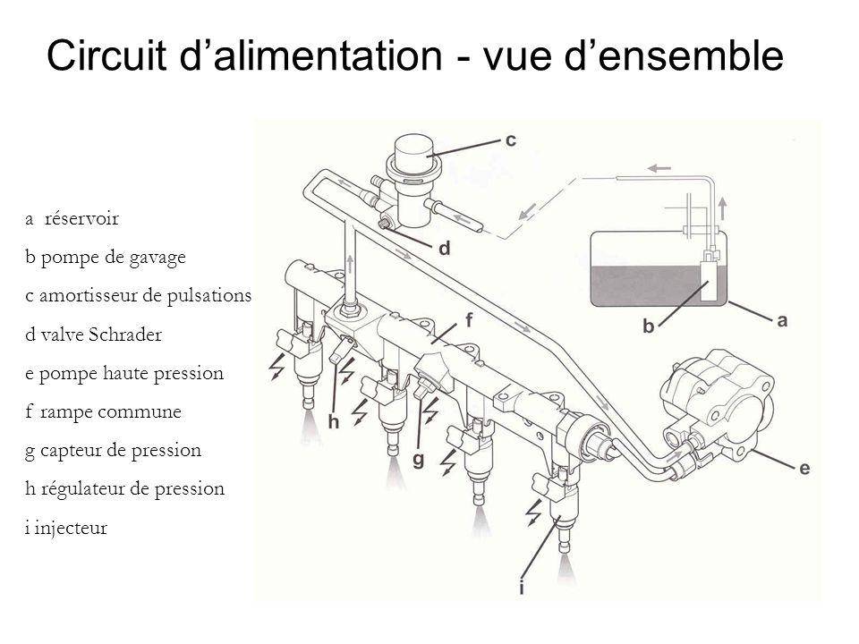 Circuit d'alimentation - vue d'ensemble a réservoir b pompe de gavage c amortisseur de pulsations d valve Schrader e pompe haute pression f rampe commune g capteur de pression h régulateur de pression i injecteur