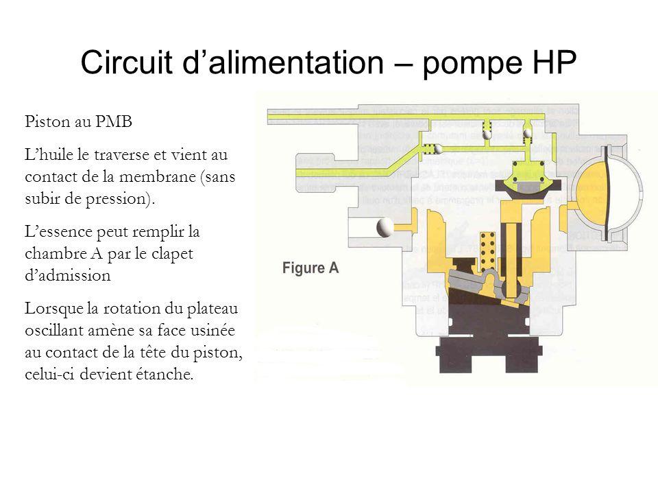 Circuit d'alimentation – pompe HP Piston au PMB L'huile le traverse et vient au contact de la membrane (sans subir de pression). L'essence peut rempli