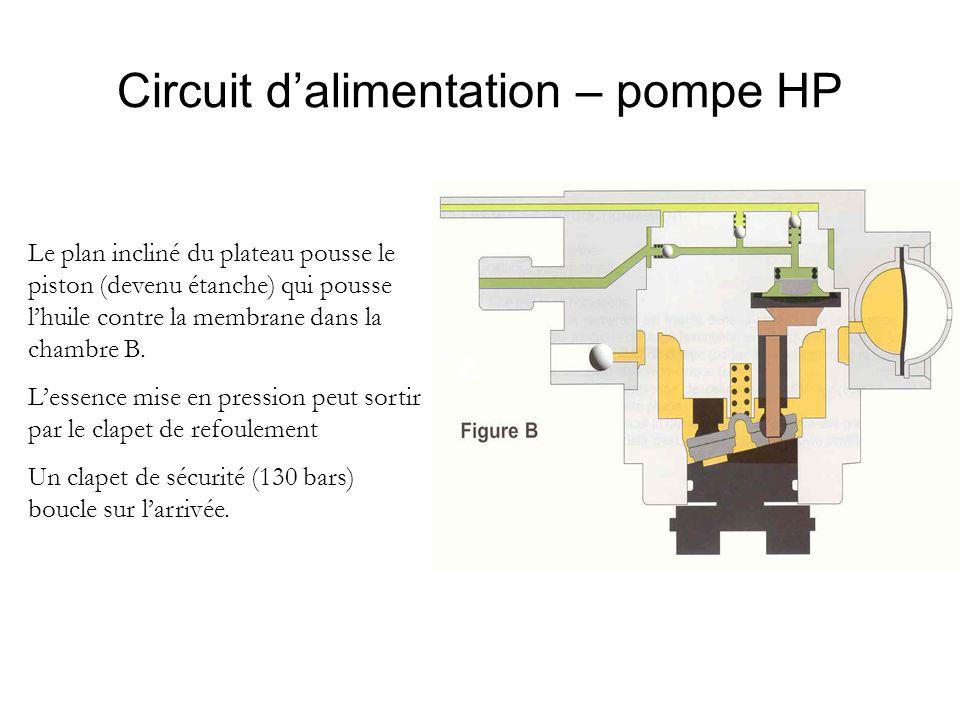 Circuit d'alimentation – pompe HP Le plan incliné du plateau pousse le piston (devenu étanche) qui pousse l'huile contre la membrane dans la chambre B.