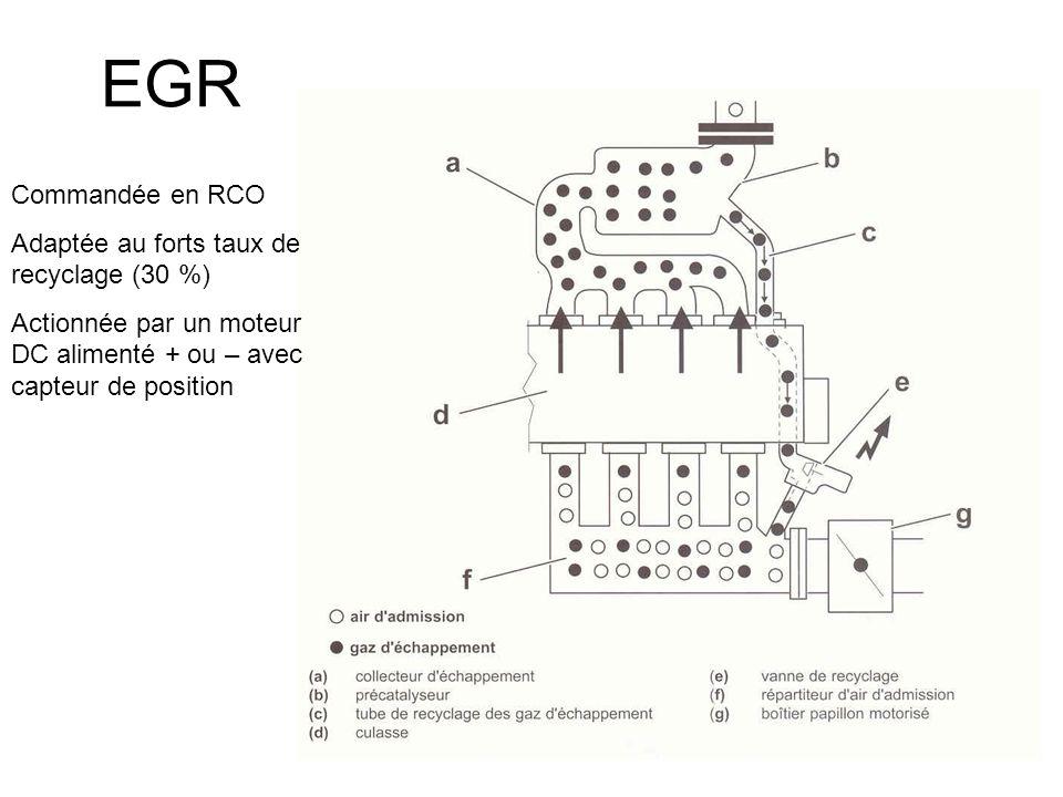 EGR Commandée en RCO Adaptée au forts taux de recyclage (30 %) Actionnée par un moteur DC alimenté + ou – avec capteur de position
