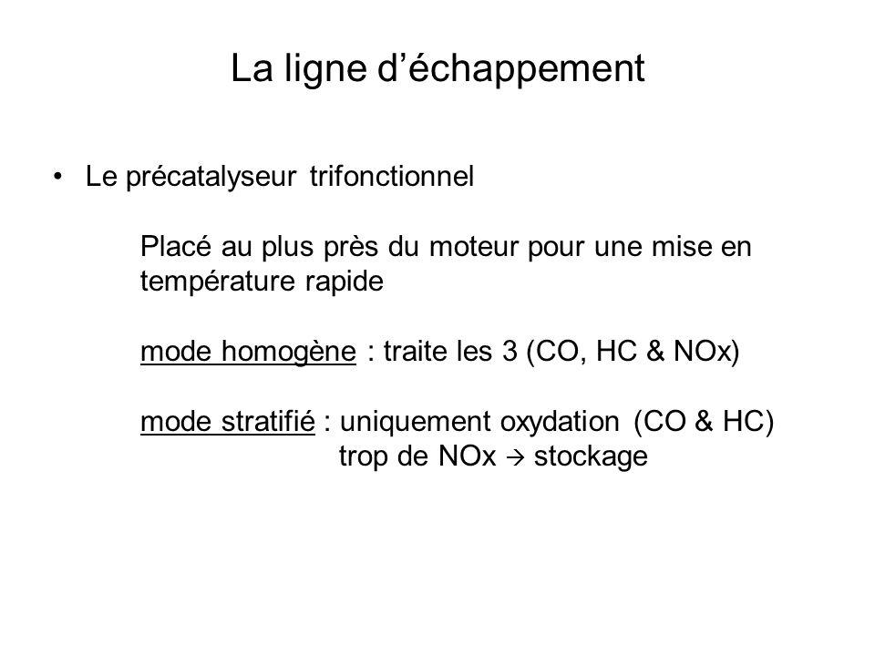 La ligne d'échappement Le précatalyseur trifonctionnel Placé au plus près du moteur pour une mise en température rapide mode homogène : traite les 3 (CO, HC & NOx) mode stratifié : uniquement oxydation (CO & HC) trop de NOx  stockage