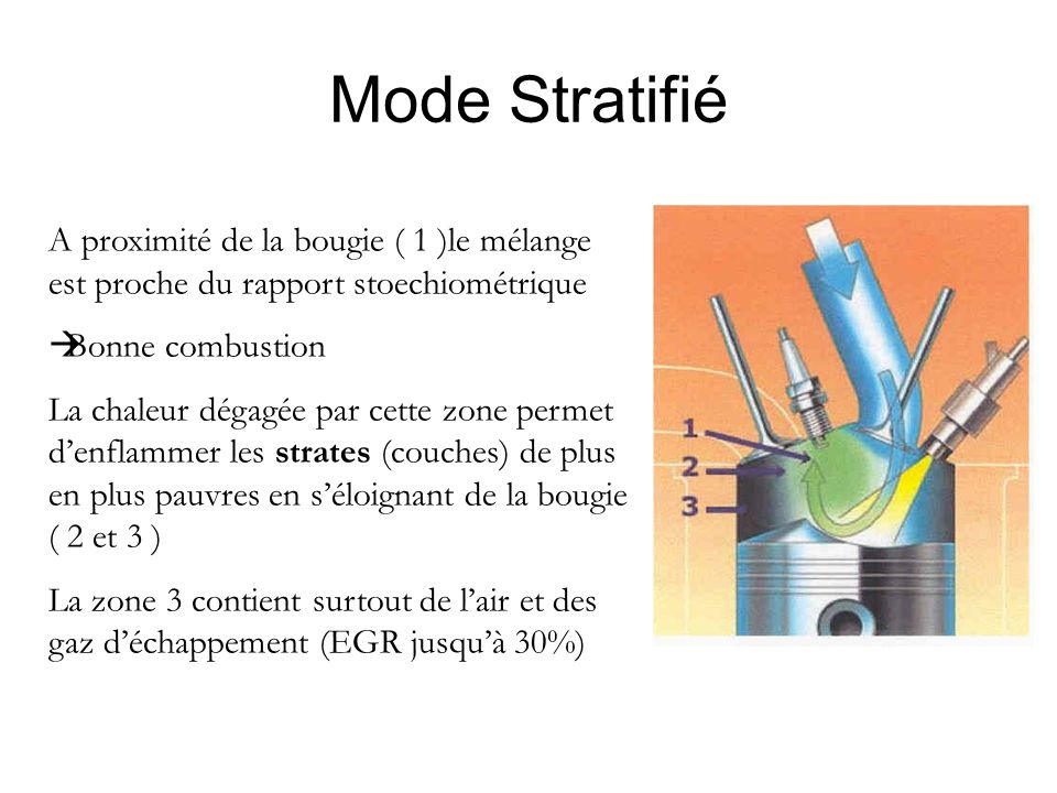 Mode Stratifié A proximité de la bougie ( 1 )le mélange est proche du rapport stoechiométrique  Bonne combustion La chaleur dégagée par cette zone pe