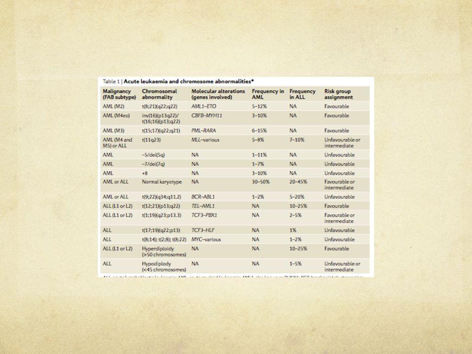 Altérations génétiques sans anomalies CG mutations ponctuelles microdélétions  activation d'oncogènes Essentiellement, Mutations de gènes impliqués ds transduction du signal (N-RAS, K-RAS) Mutations de R à activité TK : FLT3, c-KIT Mutations de FT impliqués ds l'hématopoïèse : c/EBP , mutations AML1