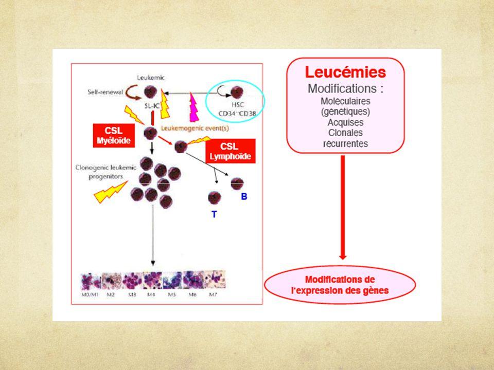 Généralités: Anomalies récurrentes, associées à un type de leucémie.