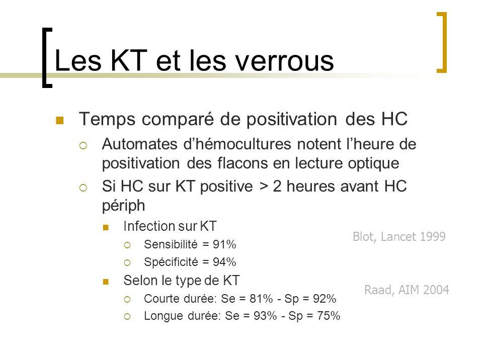Les KT et les verrous Temps comparé de positivation des HC  Automates d'hémocultures notent l'heure de positivation des flacons en lecture optique 