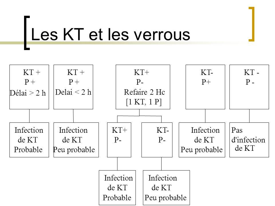 Les KT et les verrous Infection de KT Probable KT + P + Délai > 2 h Infection de KT Peu probable KT + P + Delai < 2 h Infection de KT Probable KT+ P-
