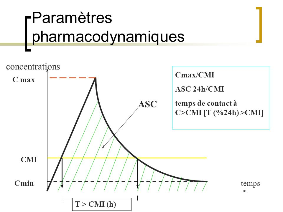 Paramètres pharmacodynamiques ASC C max Cmin CMI T > CMI (h) temps concentrations Cmax/CMI ASC 24h/CMI temps de contact à C>CMI [T (%24h) >CMI]