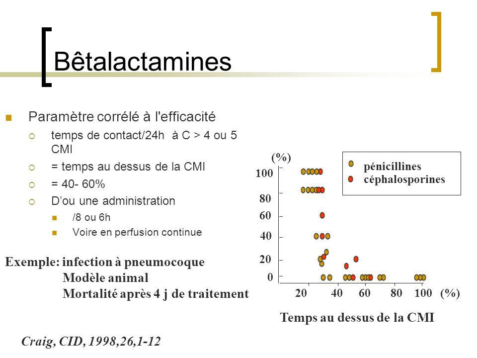 Bêtalactamines Paramètre corrélé à l'efficacité  temps de contact/24h à C > 4 ou 5 CMI  = temps au dessus de la CMI  = 40- 60%  D'ou une administr