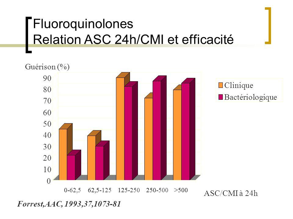 Fluoroquinolones Relation ASC 24h/CMI et efficacité 0-62,5-125-250->500 0 10 20 30 40 50 60 70 80 90 0-62,562,5-125125-250250-500>500 Clinique Bactéri